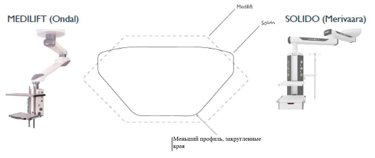 Сравнение тонкого профиля